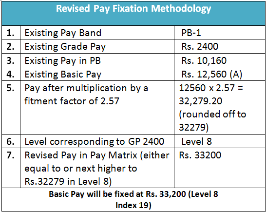 Tamil nadu(TN) Govt 7th Pay Commission: How to Calculate Revised Pay?