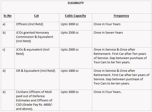 Csd Car Price In Hisar